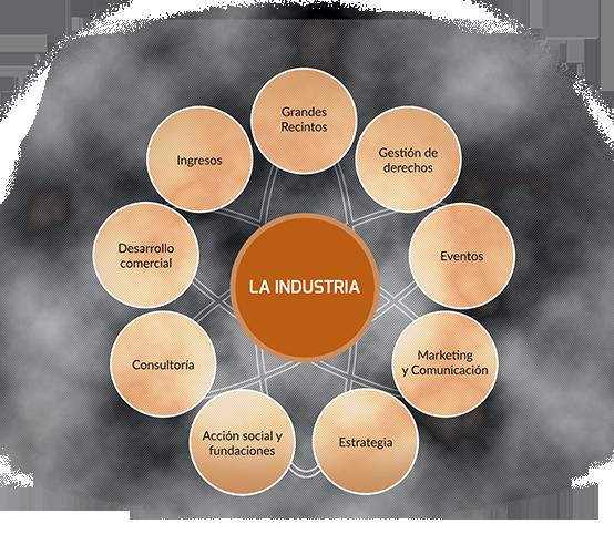 circulos_industria