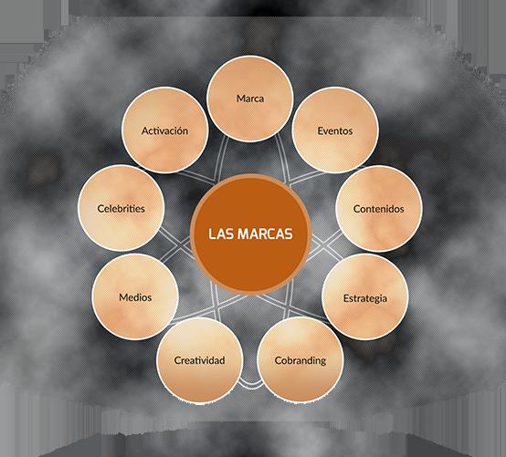 circulos_marcas