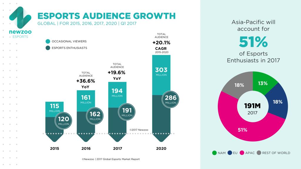 eSports: Crecimiento de audiencia