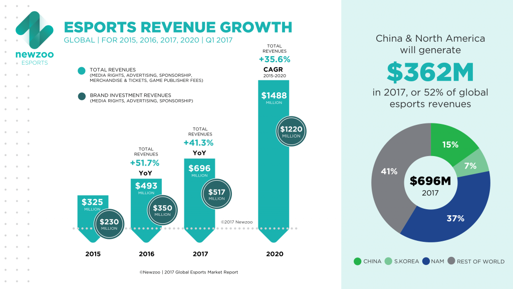 eSports: Revenue growth