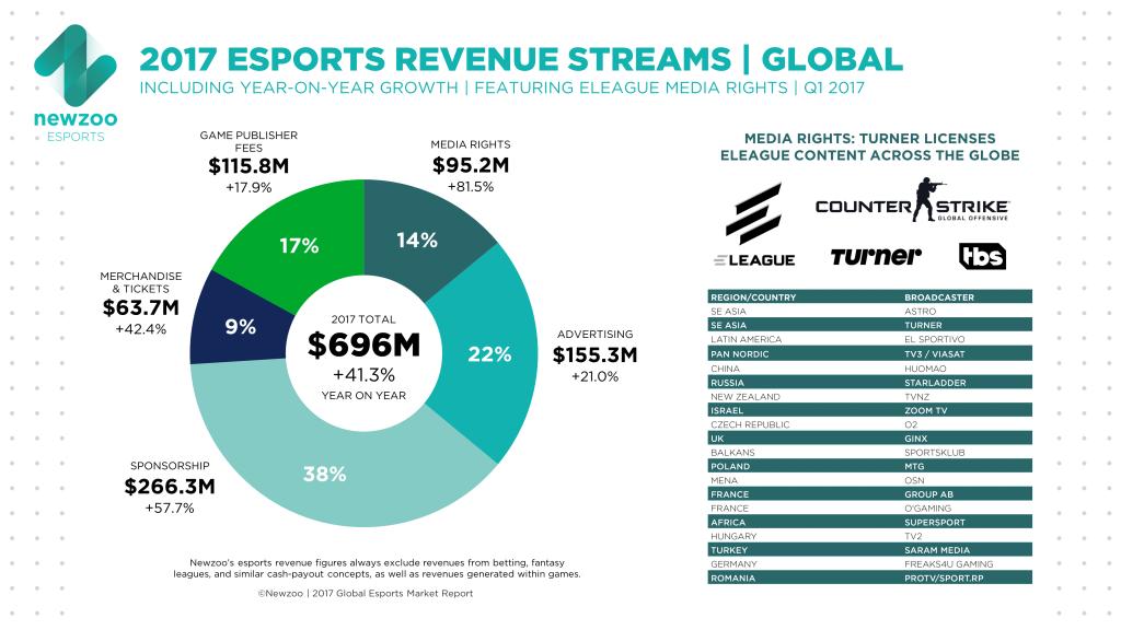 eSports: Revenue streams