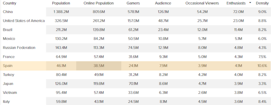 eSports: Fans en el mundo